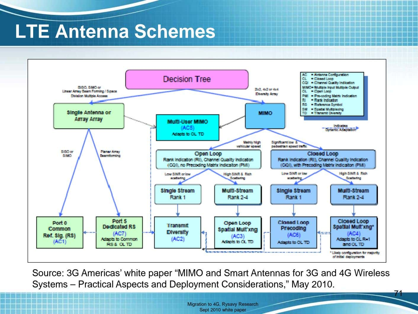 "LTE Antenna Schemes Source: 3G Americas' white paper ""MIMO and Smart Antennas for 3G and"