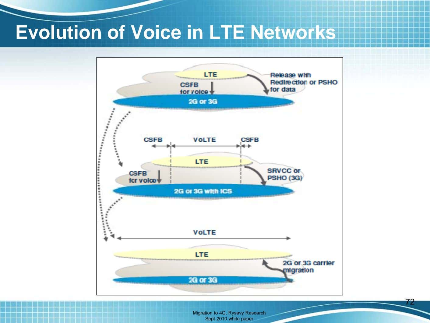 Evolution of Voice in LTE Networks 72 Migration to 4G, Rysavy Research Sept 2010 white