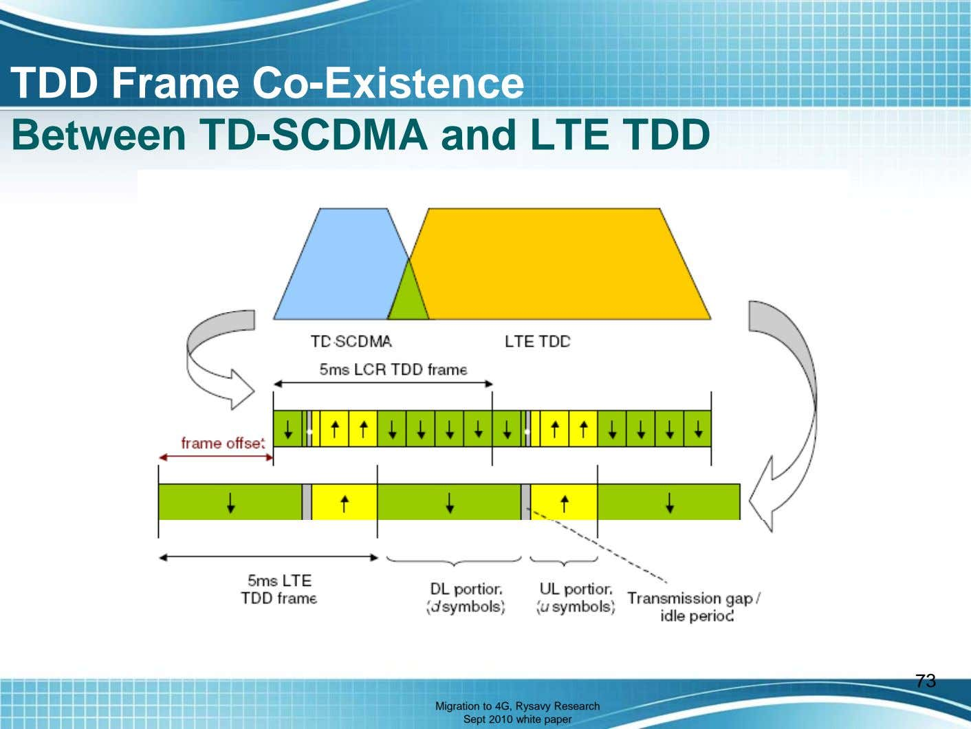 TDD Frame Co-Existence Between TD-SCDMA and LTE TDD 73 Migration to 4G, Rysavy Research Sept