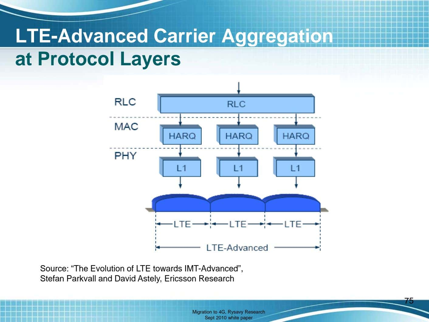 "LTE-Advanced Carrier Aggregation at Protocol Layers Source: ""The Evolution of LTE towards IMT-Advanced"", Stefan"