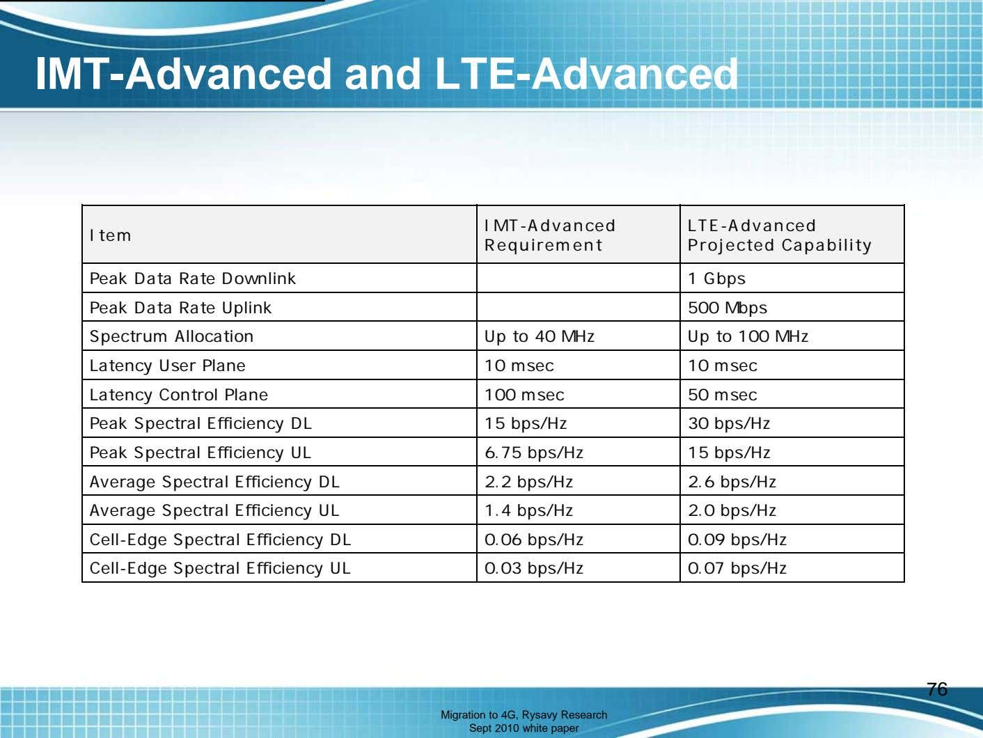 IMT-Advanced and LTE-Advanced IMT-Advanced Item Requirement LTE-Advanced Projected Capability Peak Data Rate