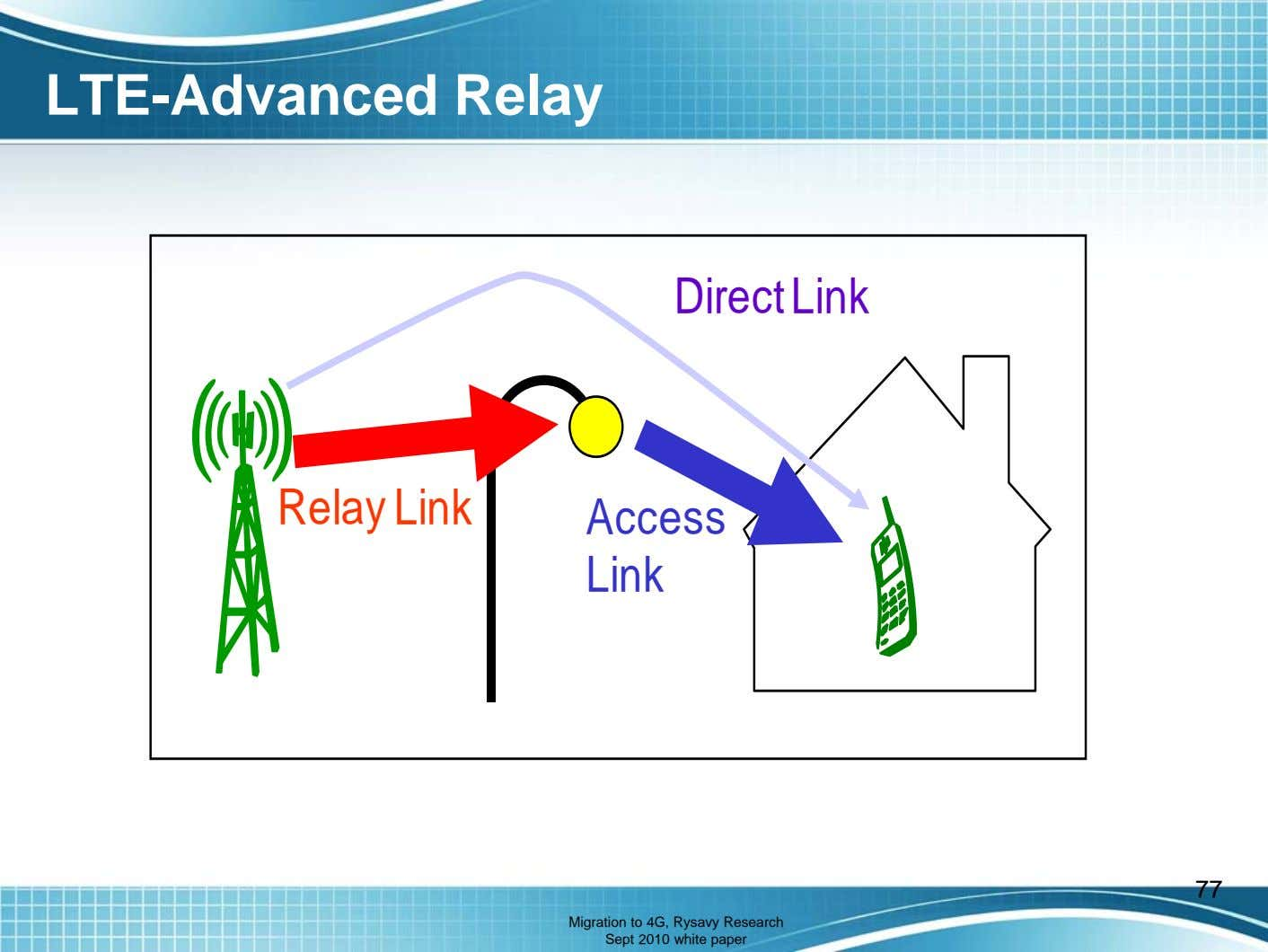 LTE-Advanced Relay Direct Link Relay Link Access Link 77 Migration to 4G, Rysavy Research Sept