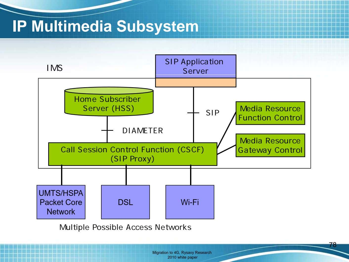 IP Multimedia Subsystem IMS SIP Application Server Home Subscriber Server (HSS) SIP Media Resource Function