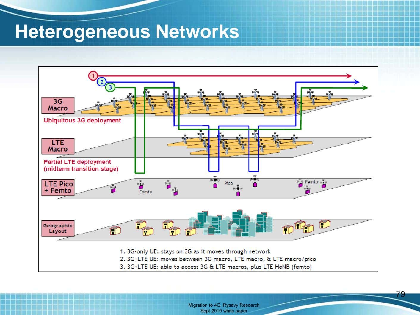 Heterogeneous Networks 79 Migration to 4G, Rysavy Research Sept 2010 white paper