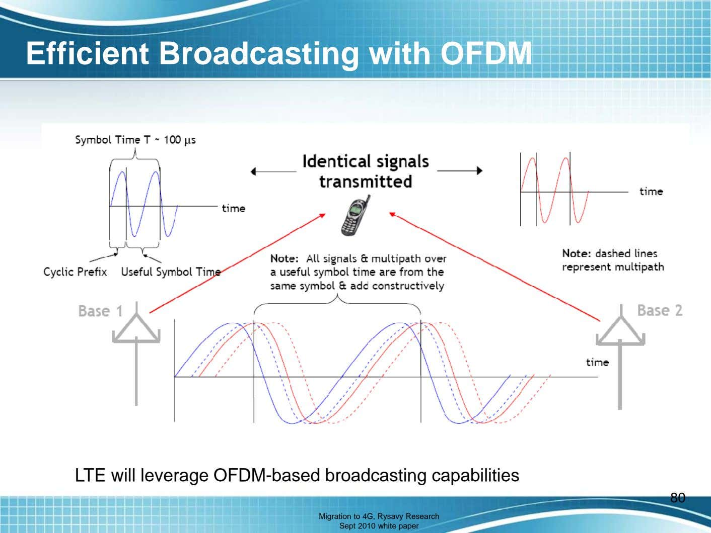 Efficient Broadcasting with OFDM LTE will leverage OFDM-based broadcasting capabilities 80 Migration to 4G, Rysavy