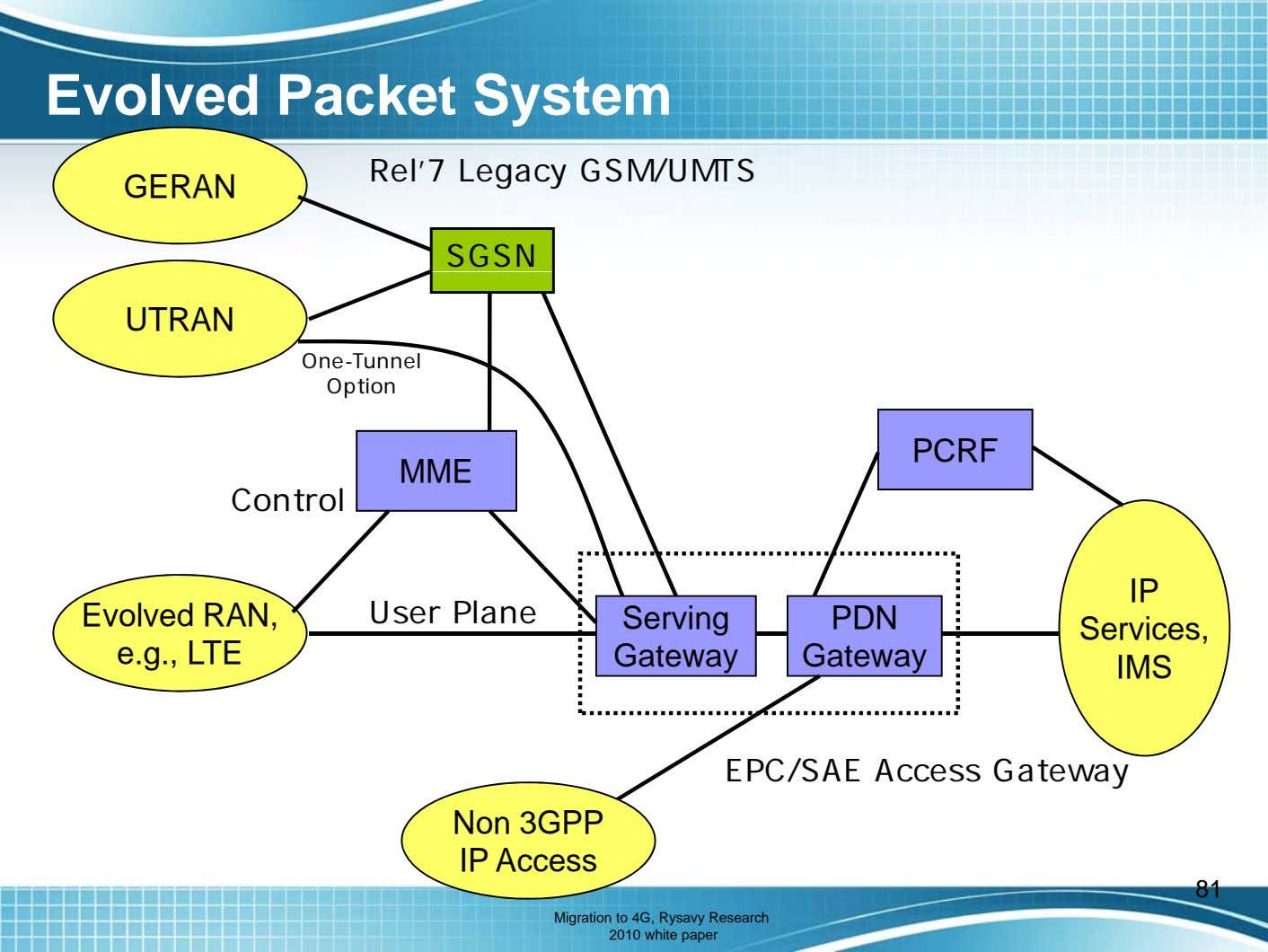 Evolved Packet System Rel'7 Legacy GSM/UMTS GERAN SGSN UTRAN One-Tunnel Option PCRF MME Control IP