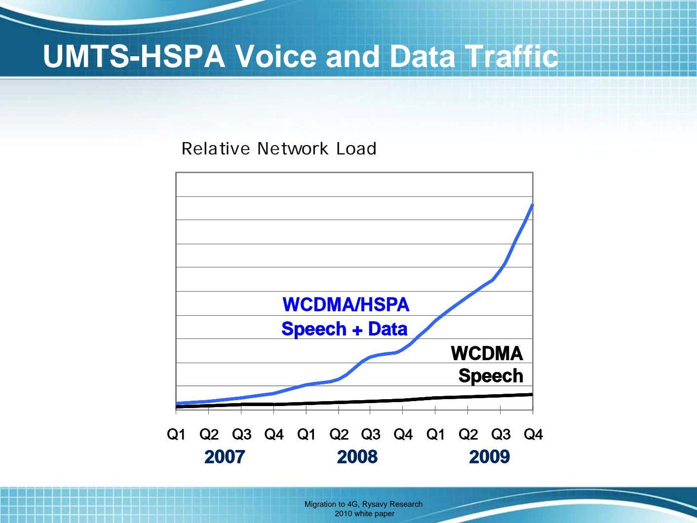 UMTS-HSPA Voice and Data Traffic Relative Network Load WCDMA/HSPA WCDMA/HSPA Speech + Data Speech +