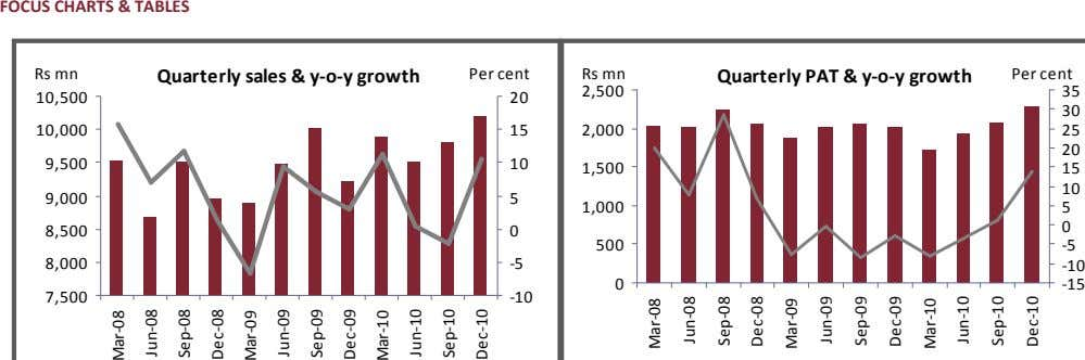 FOCUS CHARTS & TABLES Rs mn Quarterly sales & y-o-y growth Per cent Rs mn