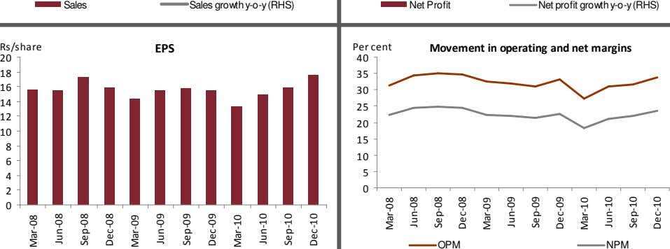 Sales Sales growth y-o-y (RHS) Net Profit Net profit growth y-o-y (RHS) Rs/share EPS Per