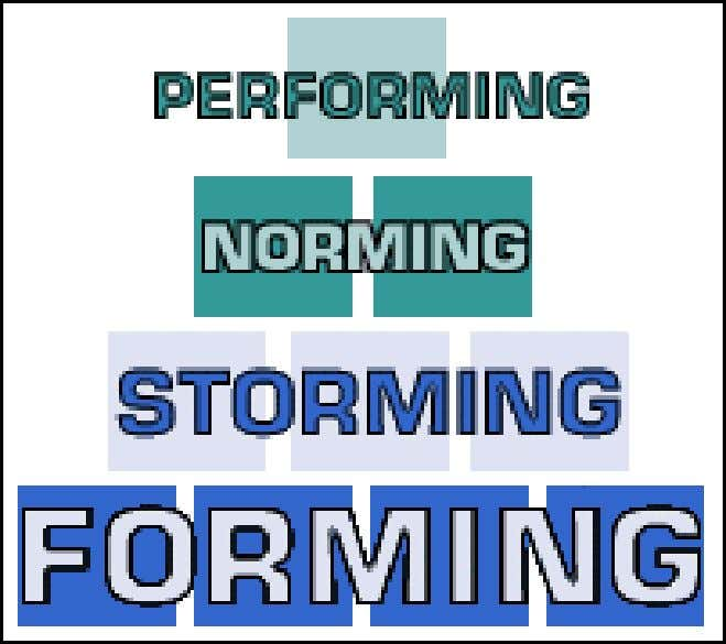 Phases of Team Growth § Forming § Storming § Norming § Performing § Adjourning & Transforming
