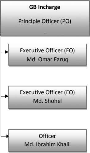 GB Incharge Principle Officer (PO) Executive Officer (EO) Md. Omar Faruq Executive Officer (EO) Md.