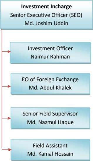 Investment Incharge Senior Executive Officer (SEO) Md. Joshim Uddin Investment Officer Naimur Rahman EO of