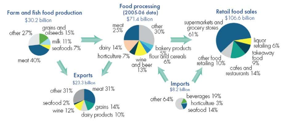 "diagram, Figure 1 – A value chain for food in Australia. WEB Source: Wyld Group; ""VICTORIAN"