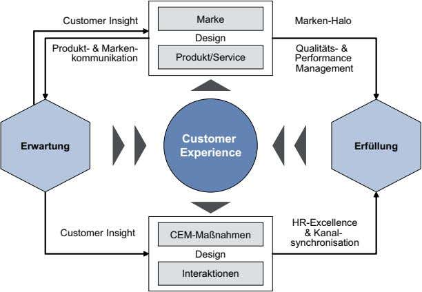 Customer Insight Marke Marken-Halo Design Produkt- & Marken- kommunikation Qualitäts- & Produkt/Service