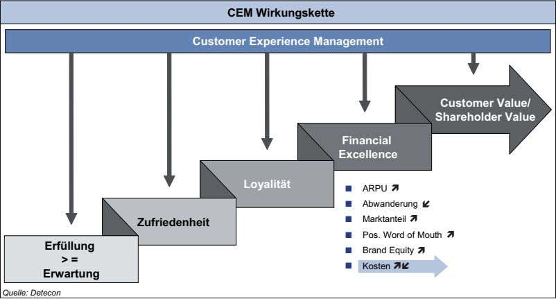 CEM Wirkungskette Customer Experience Management Customer Value/ Shareholder Value Financial Excellence Loyalität