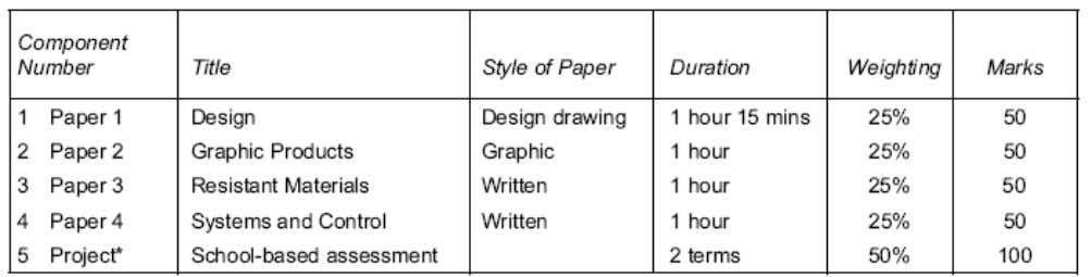to G. Candidates must take Paper 1, Paper 3, and a Project. It should be noted