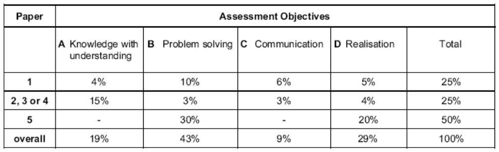 SPECIFICATION GRID The assessment objectives are weighted to give an indication of their relative importance. They
