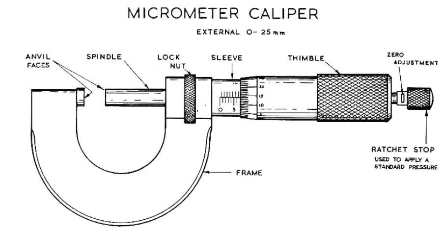 with great accu racy. The commonest type is the 0 to 25mm external micrometer. It measur