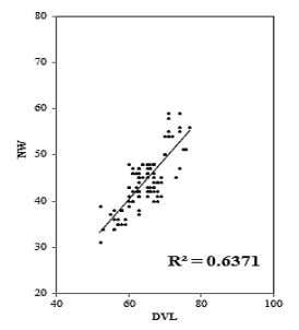Moussa R.M. DVL vs NW Fig.(3): Comparison of relative growth parameters of Pinctada radiate collected from