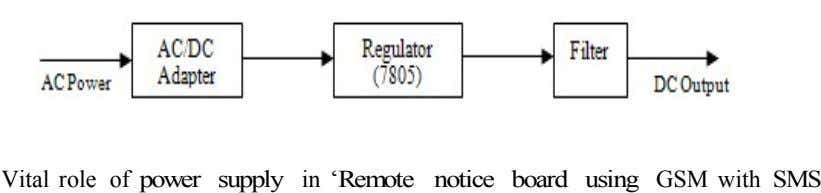 Vital role of power supply in 'Remote notice board using GSM with SMS
