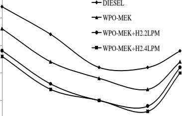 WPO-MEK to burn rapidly and increases the peak pressure. 5 4) Heat release rate: The variation