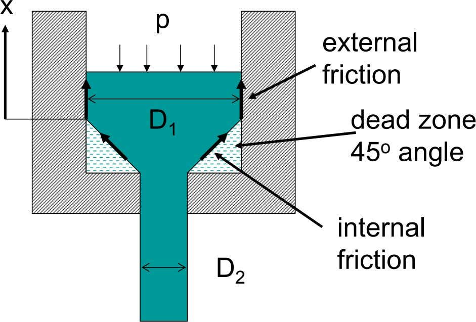 x p external friction D 1 dead zone 45 o angle internal friction D 2