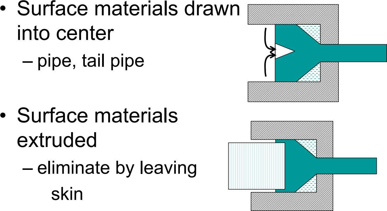 • Surface materials drawn into center – pipe, tail pipe • Surface materials extruded –
