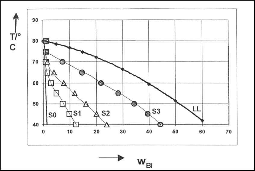 Suspension melt crystallization 7 Figure 2.1.2 A part of phase diagram showing the effect of growth