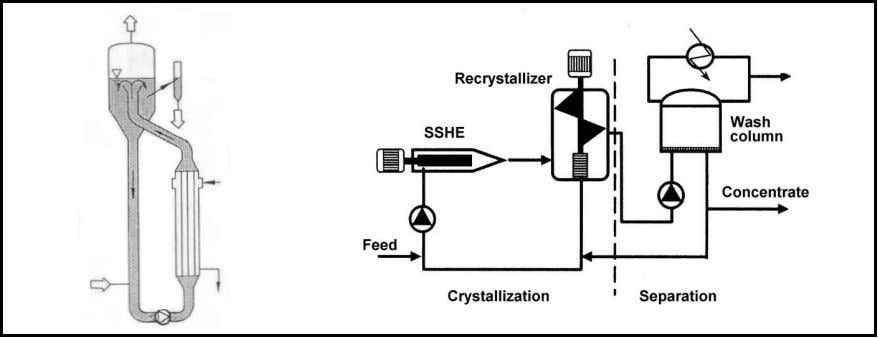 12 Suspension melt crystallization a) b) Figure 2.2.2 Crystallization processes making use of an external heat