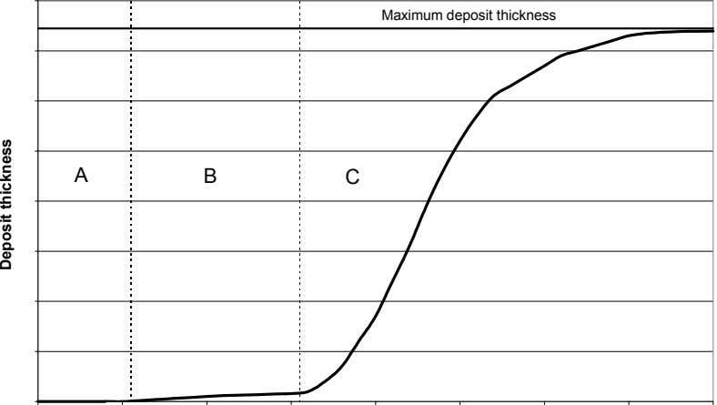 Maximum deposit thickness A B C Deposit thickness