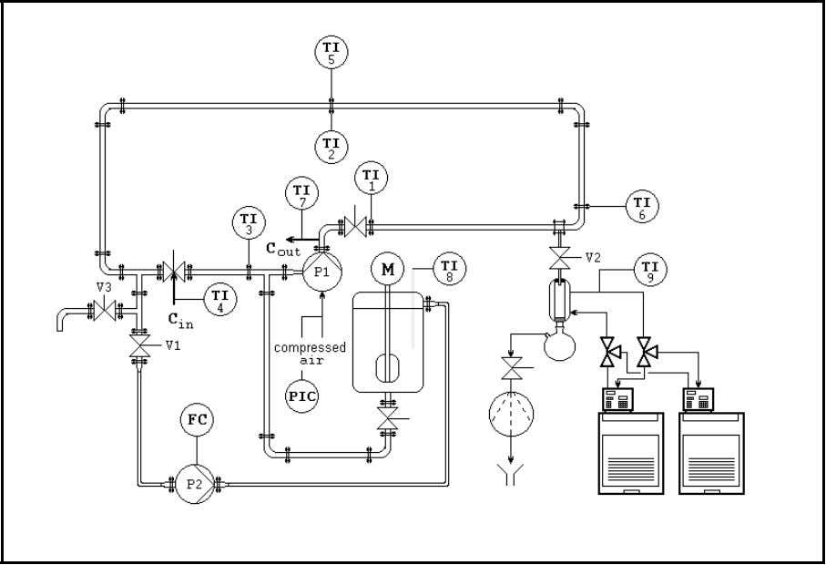 cooling medium stream to flow through the heat exchanger. Figure 4.2.1 Experimental equipment for continuous
