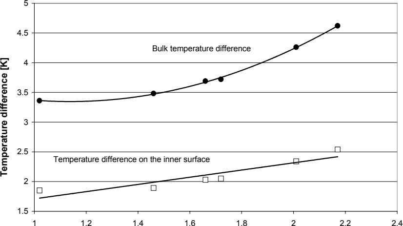 5 4.5 Bulk temperature difference 4 3.5 3 2.5 Temperature difference on the inner surface