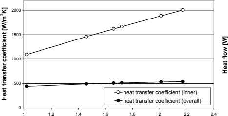 2000 1500 1000 500 heat transfer coefficient (inner) heat transfer coefficient (overall) 0 1 1,2