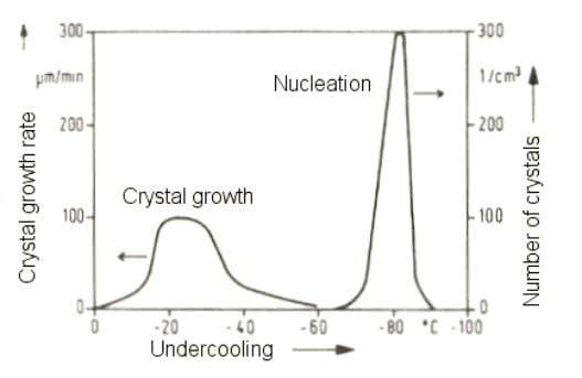 undercooling is called the width of the metastable zone for Figure 2.1.1 Effect of undercooling on