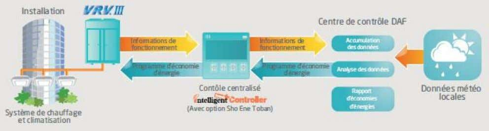 Touch Controller  Intelligent Manager III  DMS-IF  Bac net Gateway Octobre 2012 - XPair.com