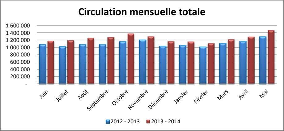 Circulation mensuelle totale 1 600 000 1 400 000 1 200 000 1 000 000