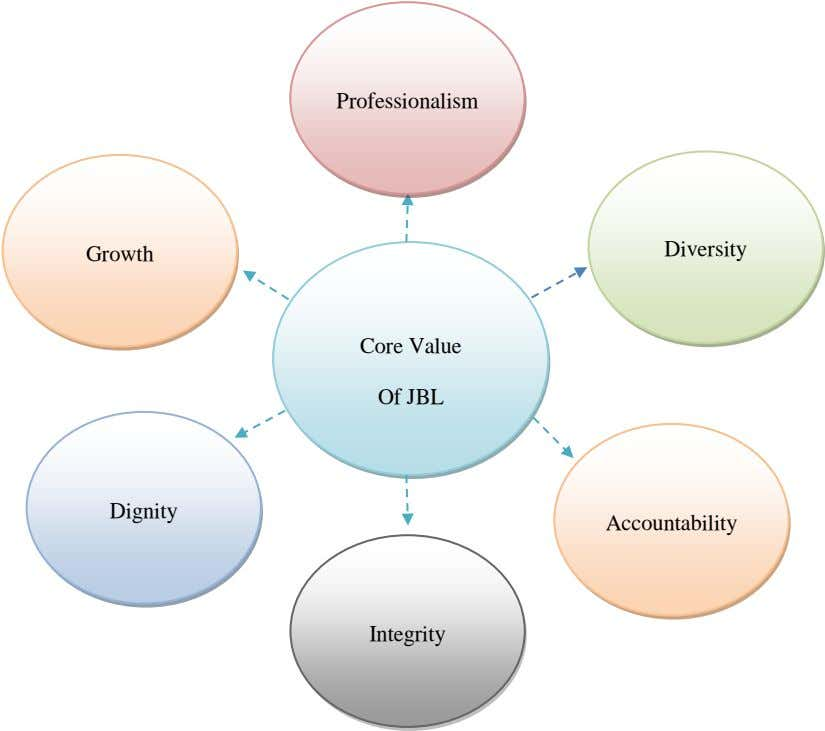 Professionalism Diversity Growth Core Value Of JBL Dignity Accountability Integrity
