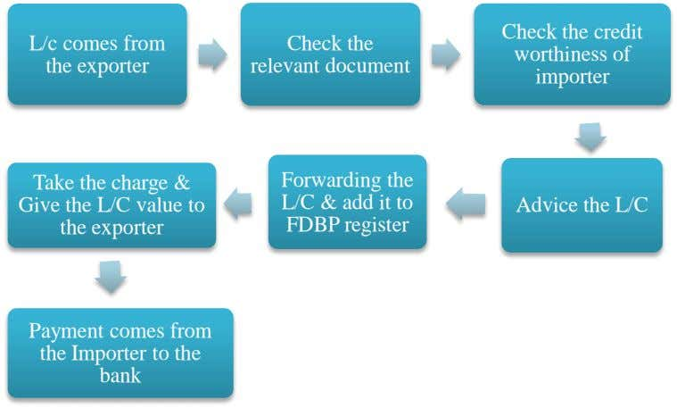 L/c comes from the exporter Check the relevant document Check the credit worthiness of importer