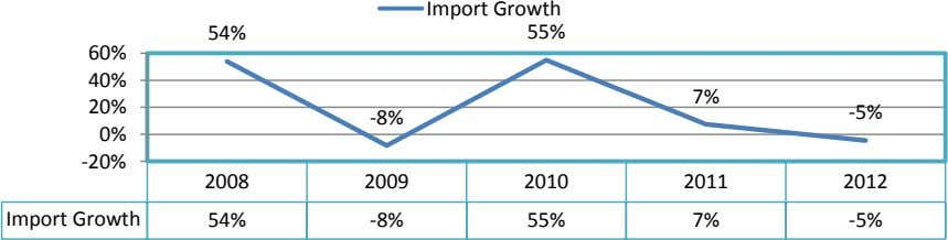 Import Growth 54% 55% 60% 40% 7% 20% -5% -8% 0% -20% 2008 2009 2010