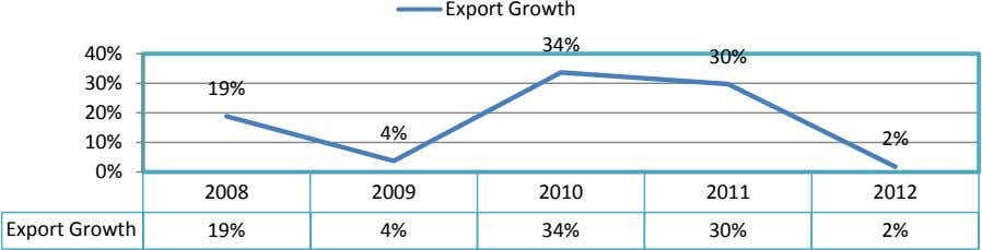 Export Growth 34% 40% 30% 30% 19% 20% 4% 10% 2% 0% 2008 2009 2010