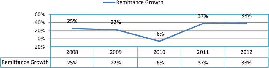 Remittance Growth 60% 37% 38% 25% 40% 22% 20% -6% 0% -20% 2008 2009 2010