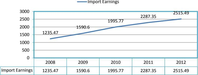 Import Earnings 3000 2515.49 2287.35 2500 1995.77 2000 1590.6 1235.47 1500 1000 500 0 2008