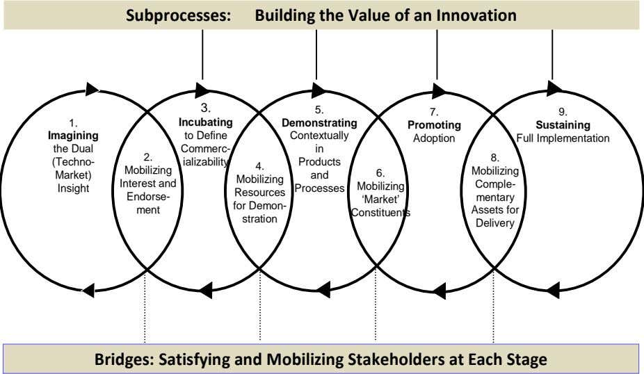 Subprocesses: Building the Value of an Innovation 3. 5. 7. 9. 1. Incubating Demonstrating Promoting