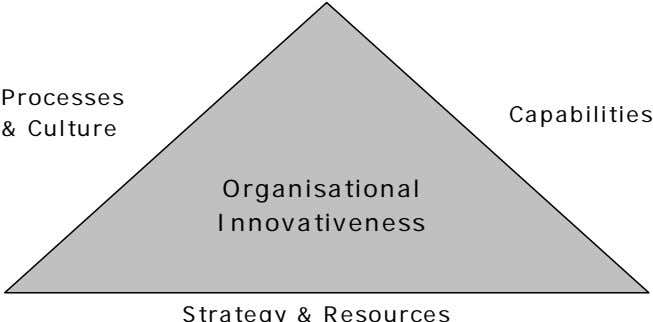Processes Capabilities & Culture Organisational Innovativeness Strategy & Resources
