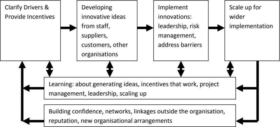 Clarify Drivers & Provide Incentives Developing Implement innovative ideas innovations: from staff, leadership,
