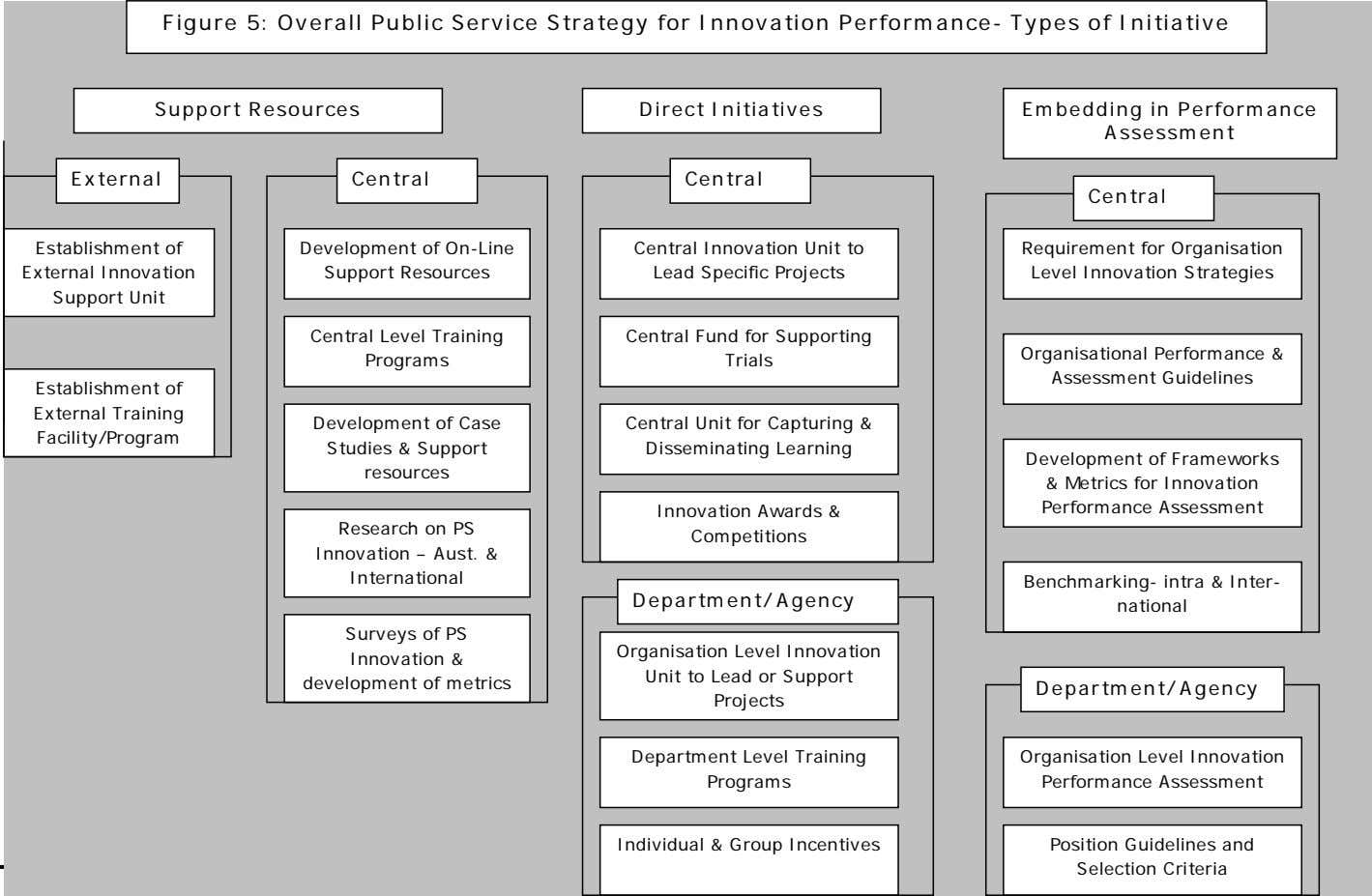 Figure 5: Overall Public Service Strategy for Innovation Performance- Types of Initiative Support Resources Direct
