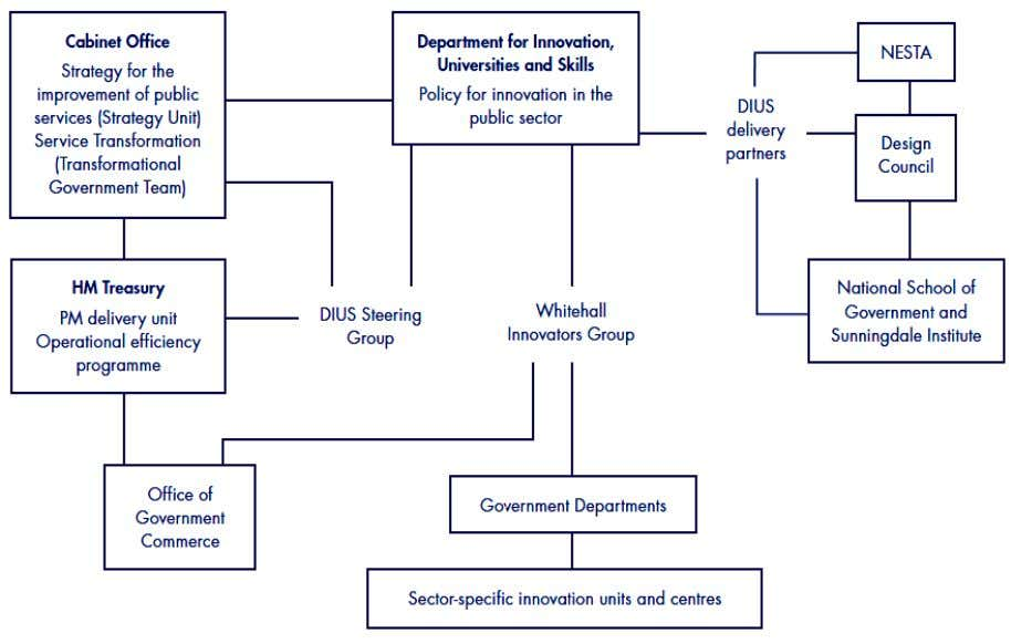 and disseminating learning about public sector innovation. Source:UK,.Comptroller and Auditor General (2009) Innovation