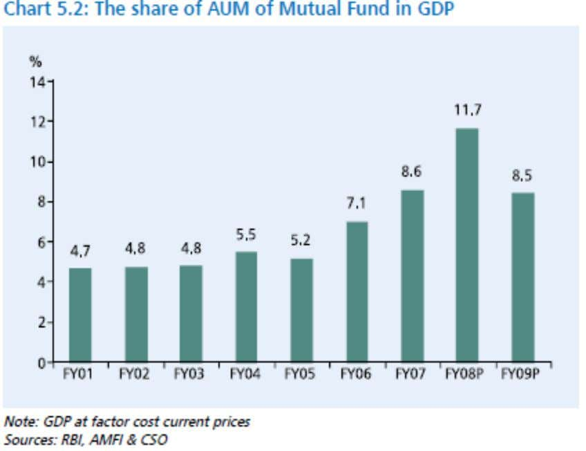 - 32 - FUTURE OF MUTUAL FUNDS IN INDIA The Future of Mutual Funds In India