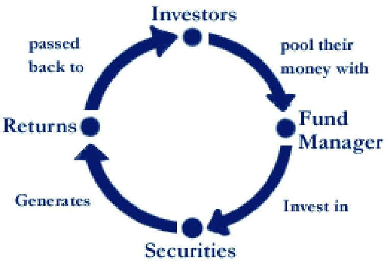 - 38 - •The pool of funds is invested in a portfolio of marketable investments. •The