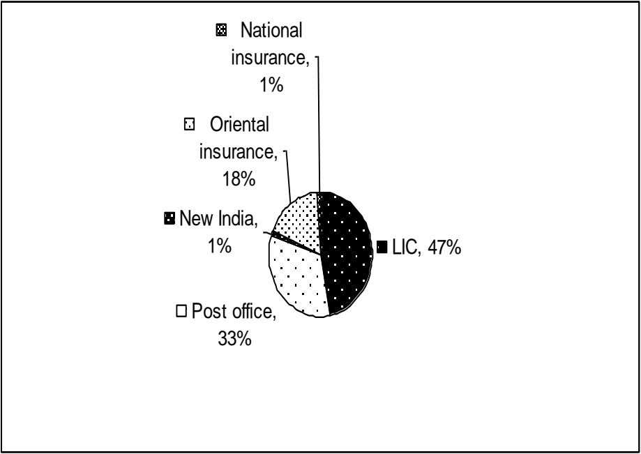 National insurance, 1% Oriental insurance, 18% New India, 1% LIC, 47% Post office, 33%